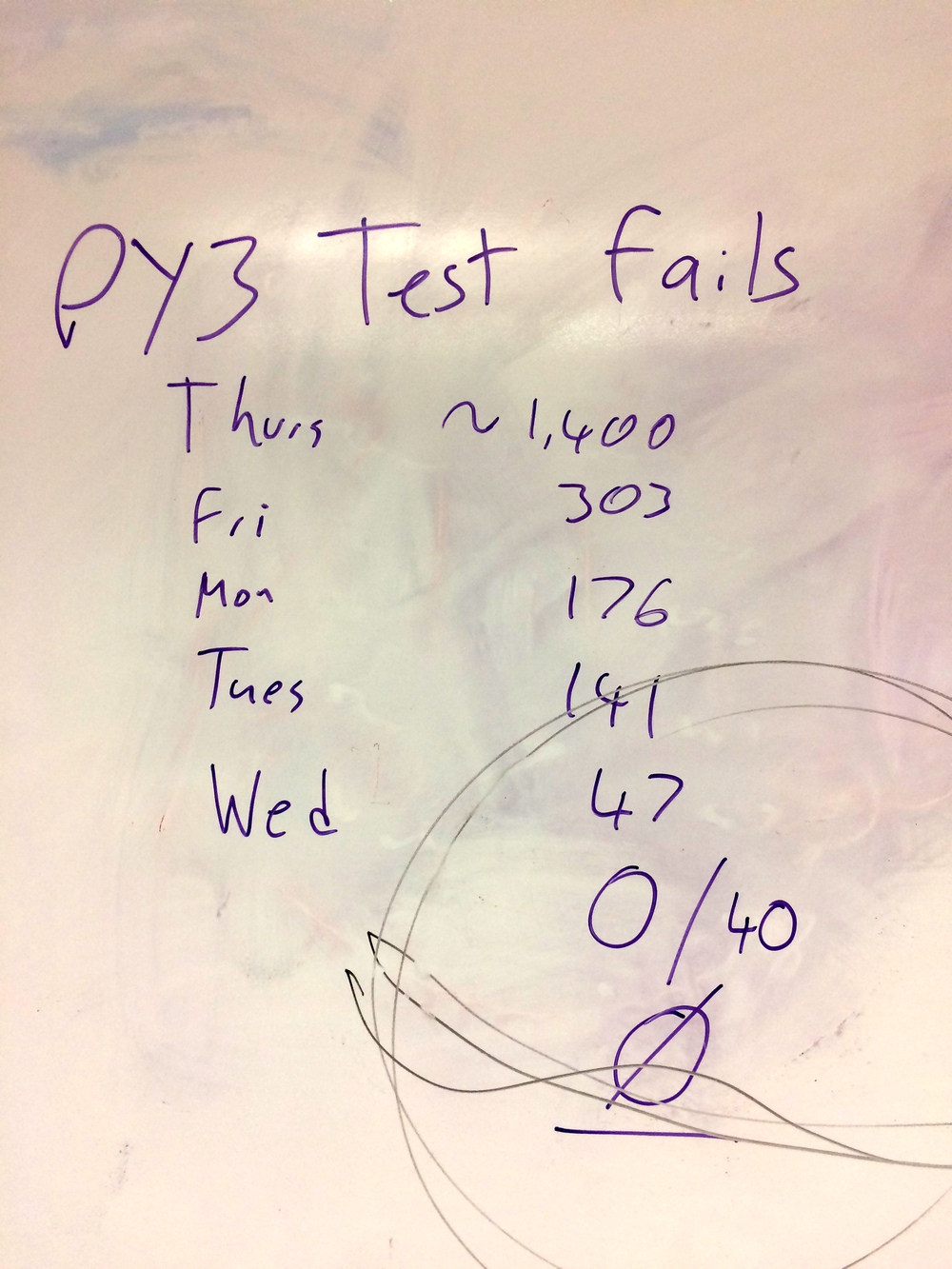 Test failures tracked on whiteboard